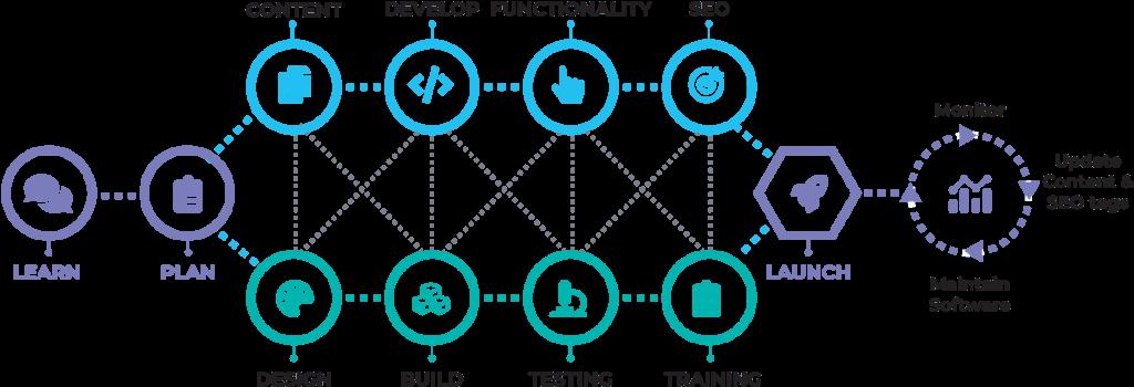 PMG Web Development Process Chart
