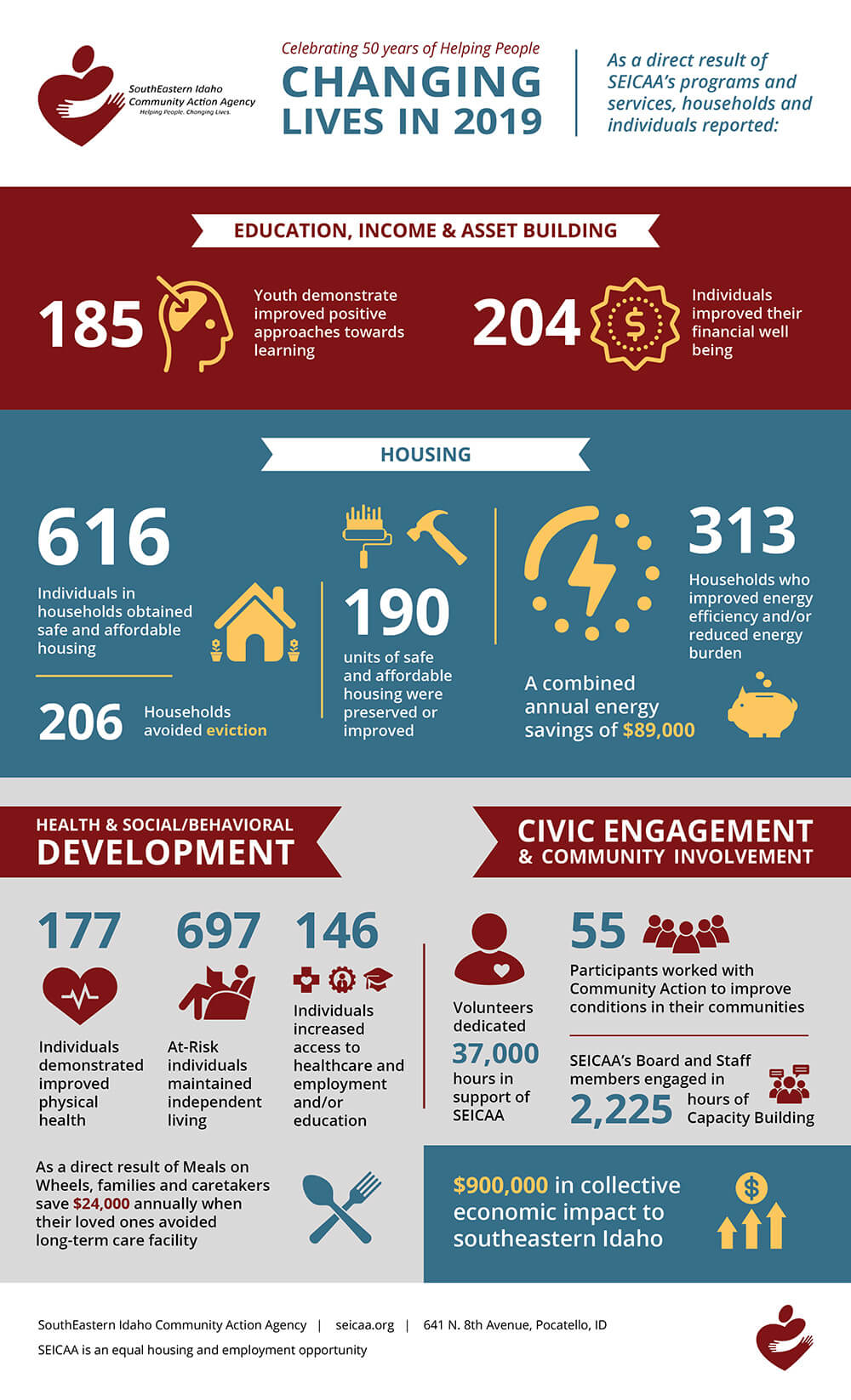 SEICAA changing lives in 2019 infographic