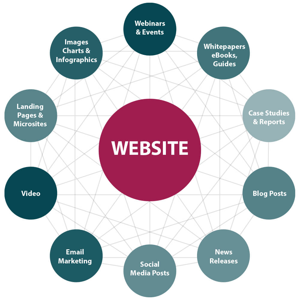 The website is the center of online content campaign.